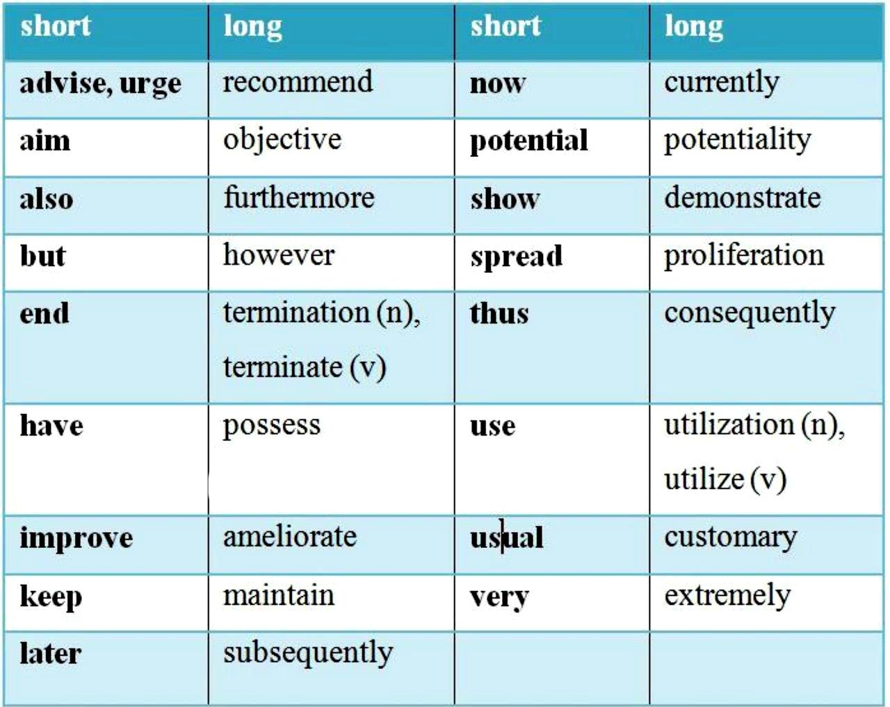 معادل های کوتاه لغات در مقالات ISI